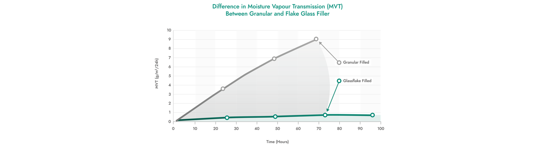 Graph Data on Moisture Vapour Transmission - Glassflake or Granular Filler